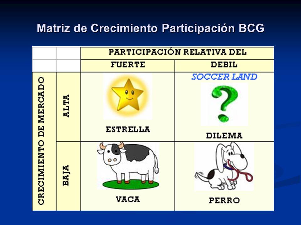 Matriz de Crecimiento Participación BCG
