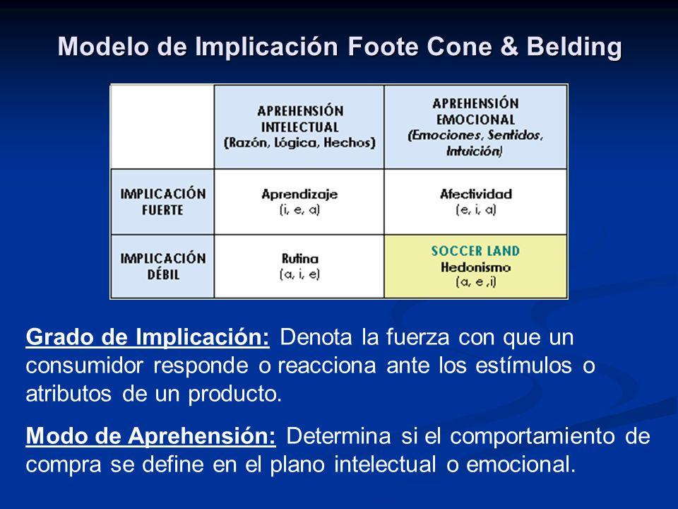 Modelo de Implicación Foote Cone & Belding