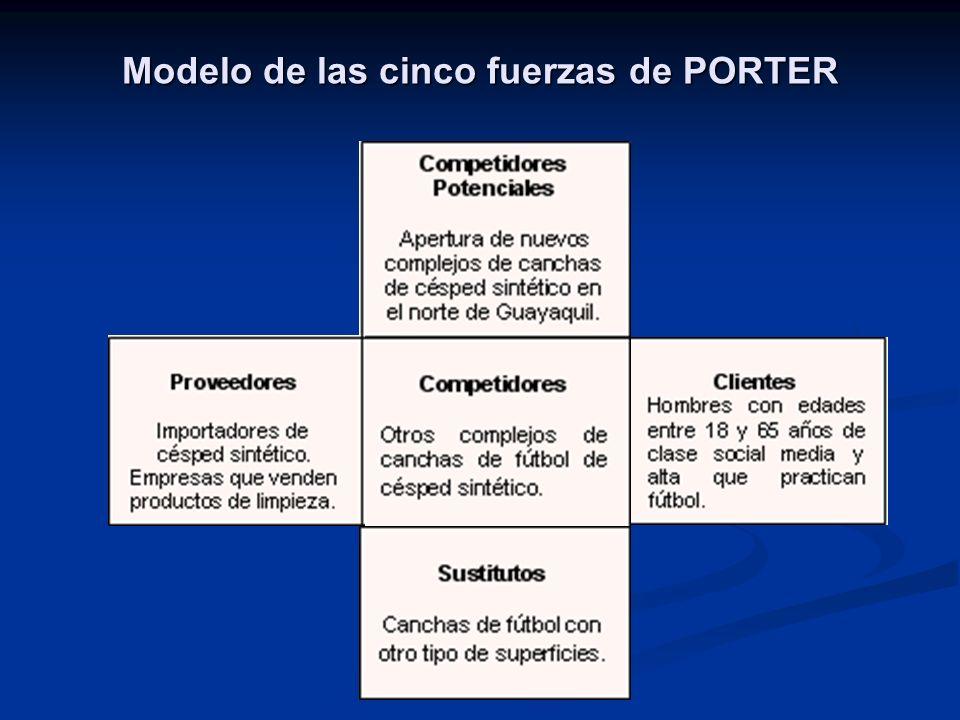 Modelo de las cinco fuerzas de PORTER