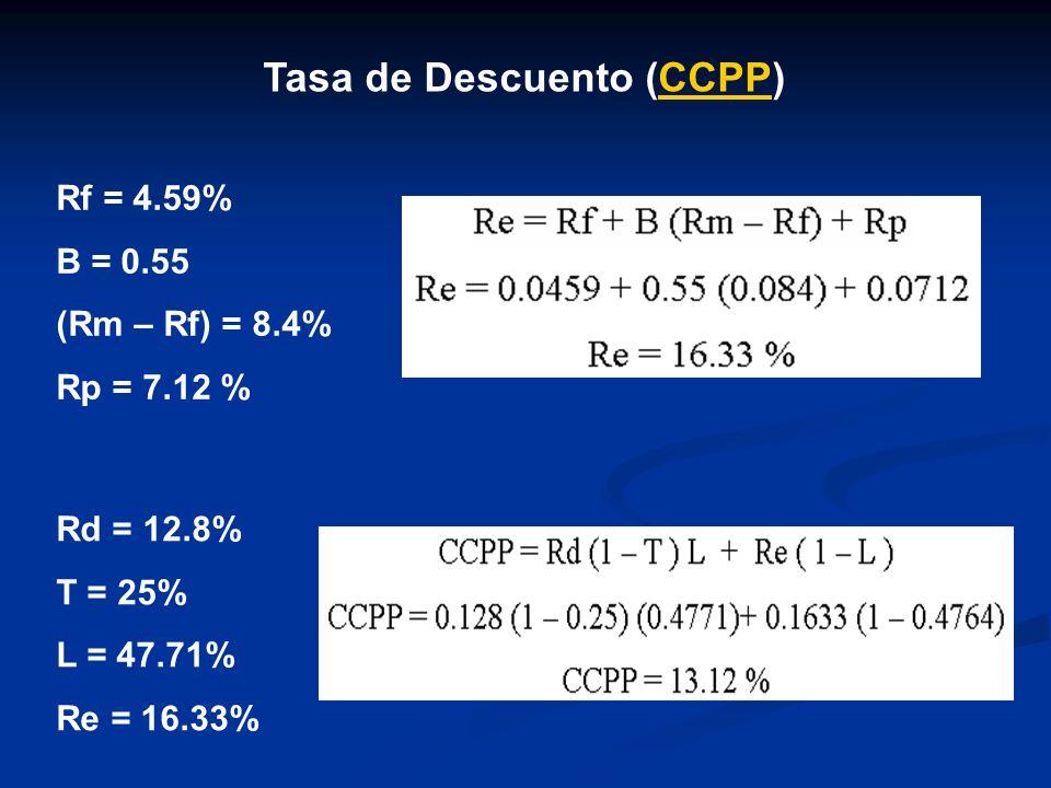 Tasa de Descuento (CCPP)