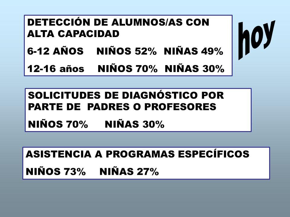 hoy DETECCIÓN DE ALUMNOS/AS CON ALTA CAPACIDAD