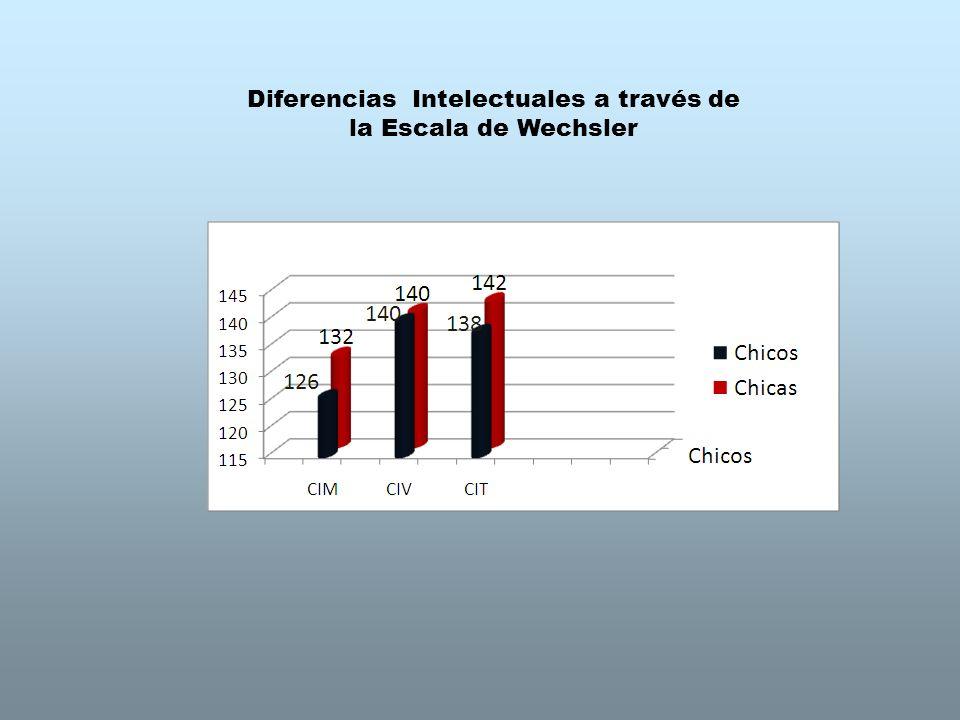 Diferencias Intelectuales a través de