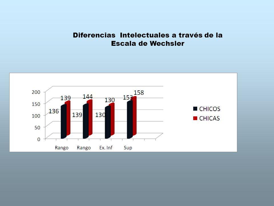 Diferencias Intelectuales a través de la