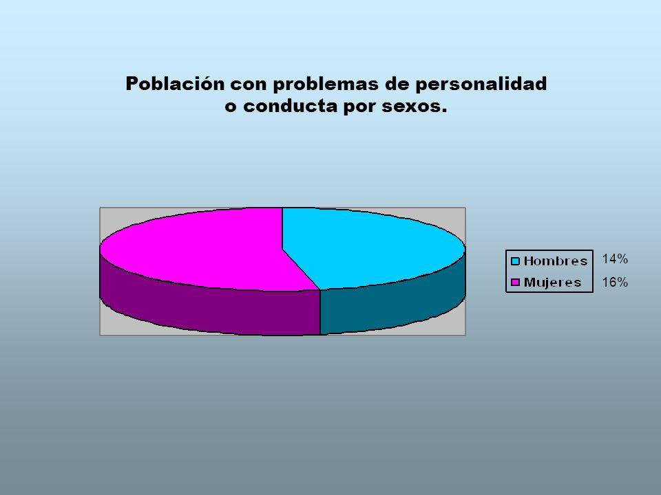 Población con problemas de personalidad o conducta por sexos.