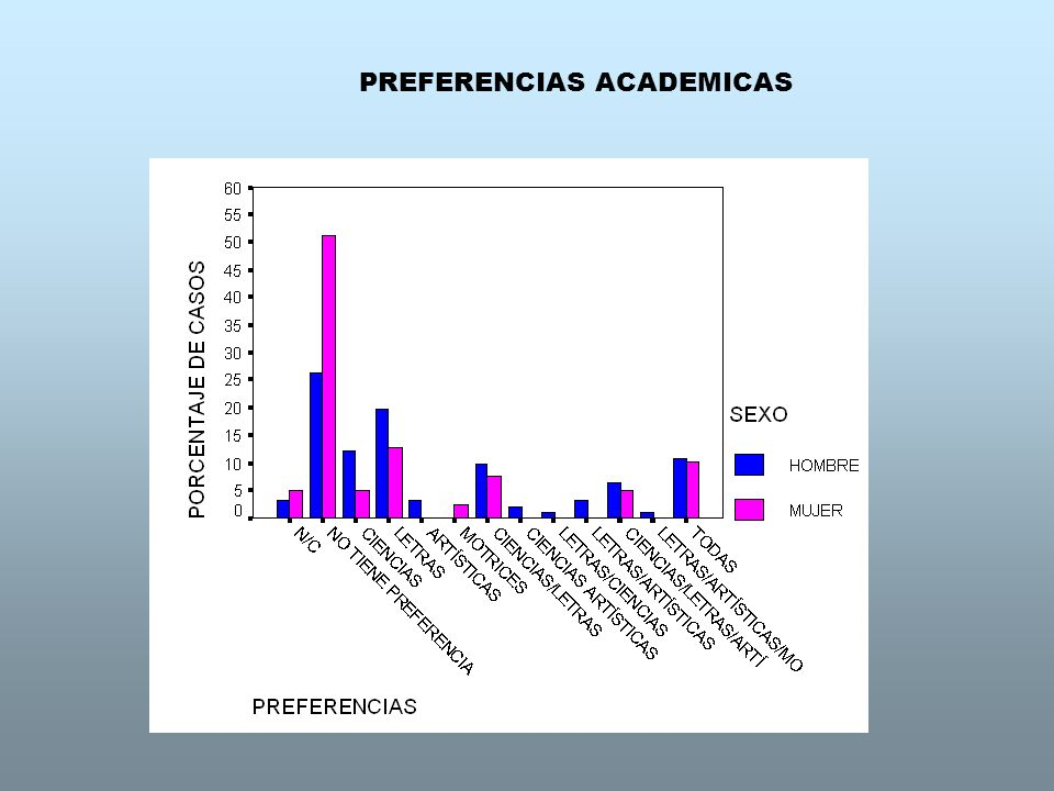 PREFERENCIAS ACADEMICAS