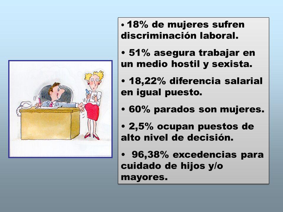 51% asegura trabajar en un medio hostil y sexista.