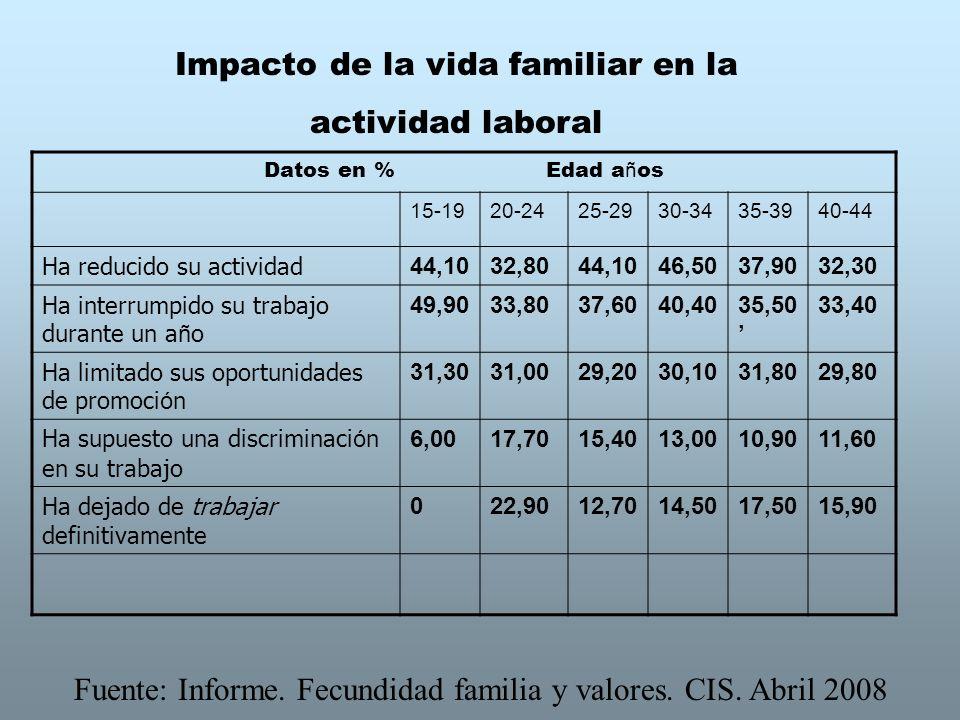 Impacto de la vida familiar en la