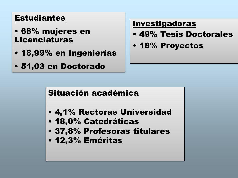 Estudiantes 68% mujeres en Licenciaturas. 18,99% en Ingenierías. 51,03 en Doctorado. Investigadoras.