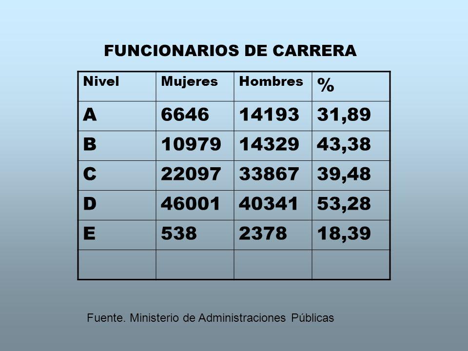 FUNCIONARIOS DE CARRERA