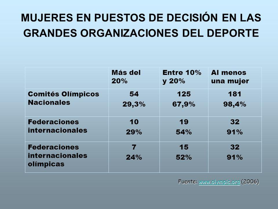 MUJERES EN PUESTOS DE DECISIÓN EN LAS GRANDES ORGANIZACIONES DEL DEPORTE