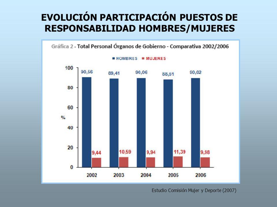 EVOLUCIÓN PARTICIPACIÓN PUESTOS DE RESPONSABILIDAD HOMBRES/MUJERES