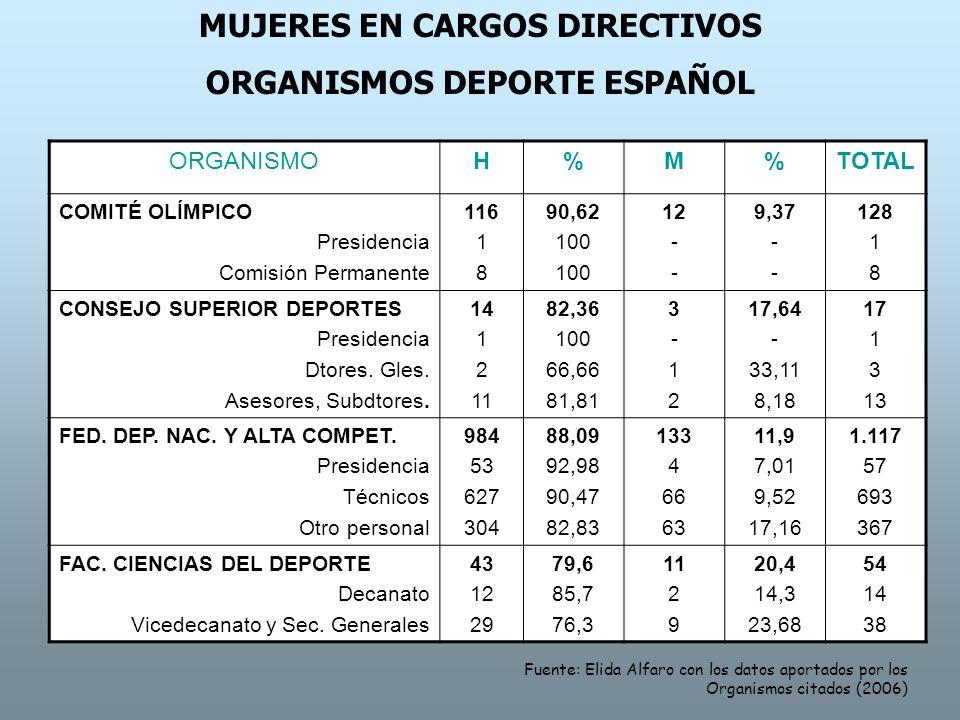 MUJERES EN CARGOS DIRECTIVOS ORGANISMOS DEPORTE ESPAÑOL