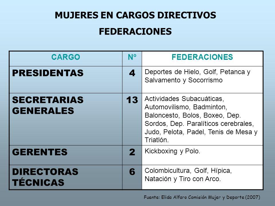 MUJERES EN CARGOS DIRECTIVOS
