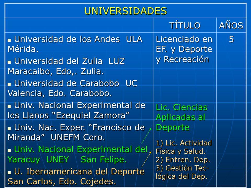 UNIVERSIDADES TÍTULO AÑOS Universidad de los Andes ULA Mérida.
