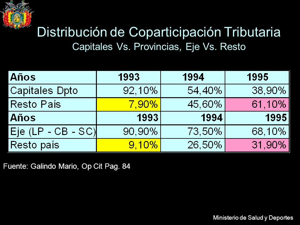 Distribución de Coparticipación Tributaria Capitales Vs