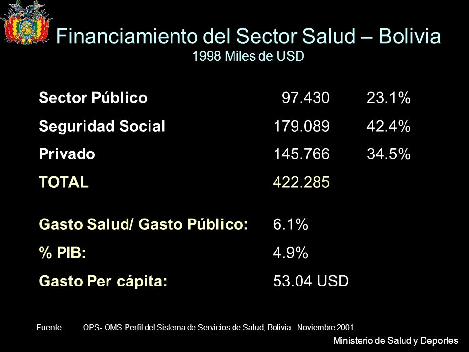 Financiamiento del Sector Salud – Bolivia 1998 Miles de USD