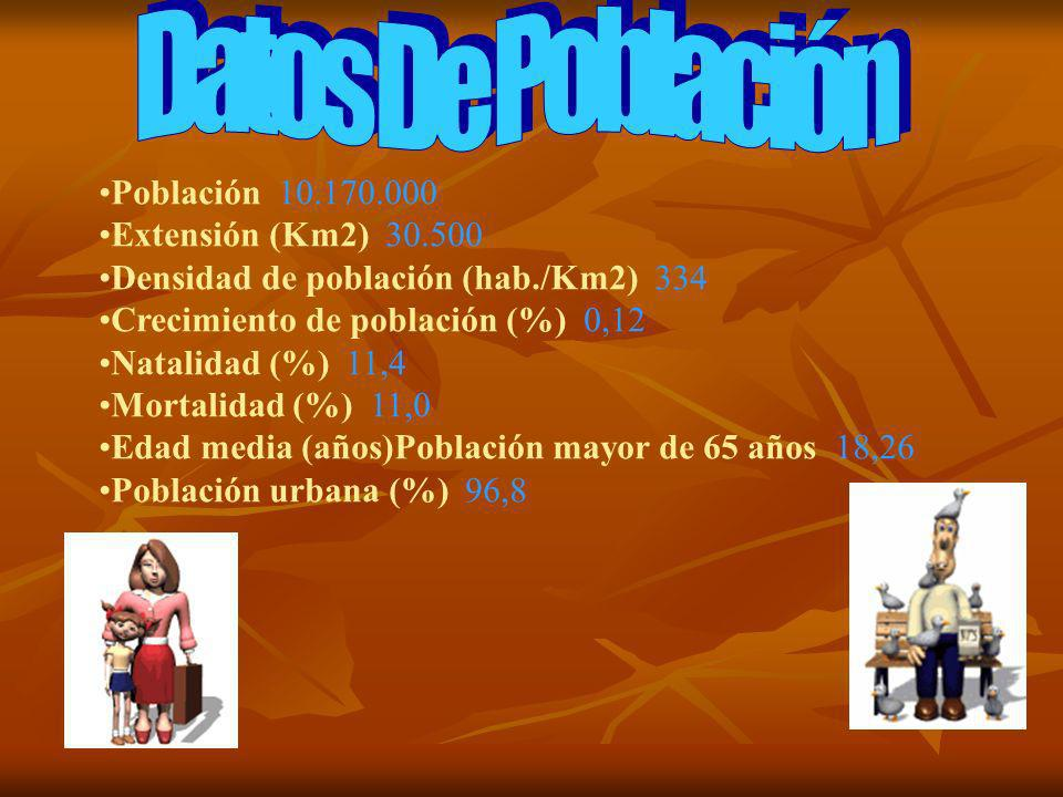 Datos De Población Población 10.170.000 Extensión (Km2) 30.500