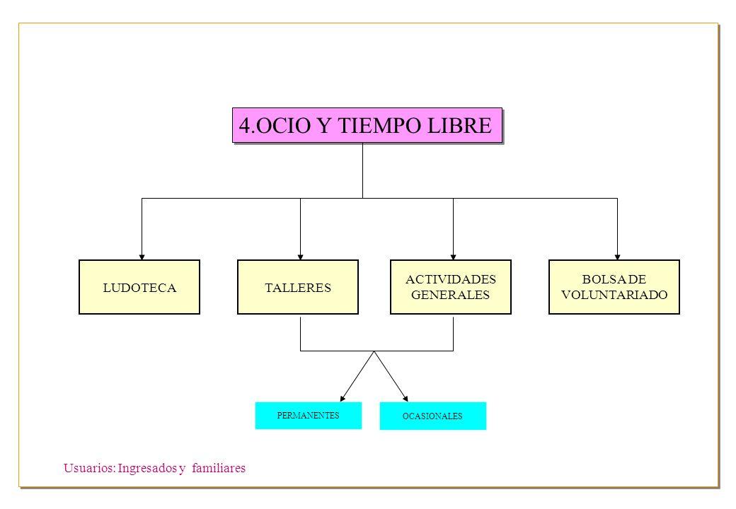 4.OCIO Y TIEMPO LIBRE LUDOTECA TALLERES ACTIVIDADES GENERALES BOLSA DE