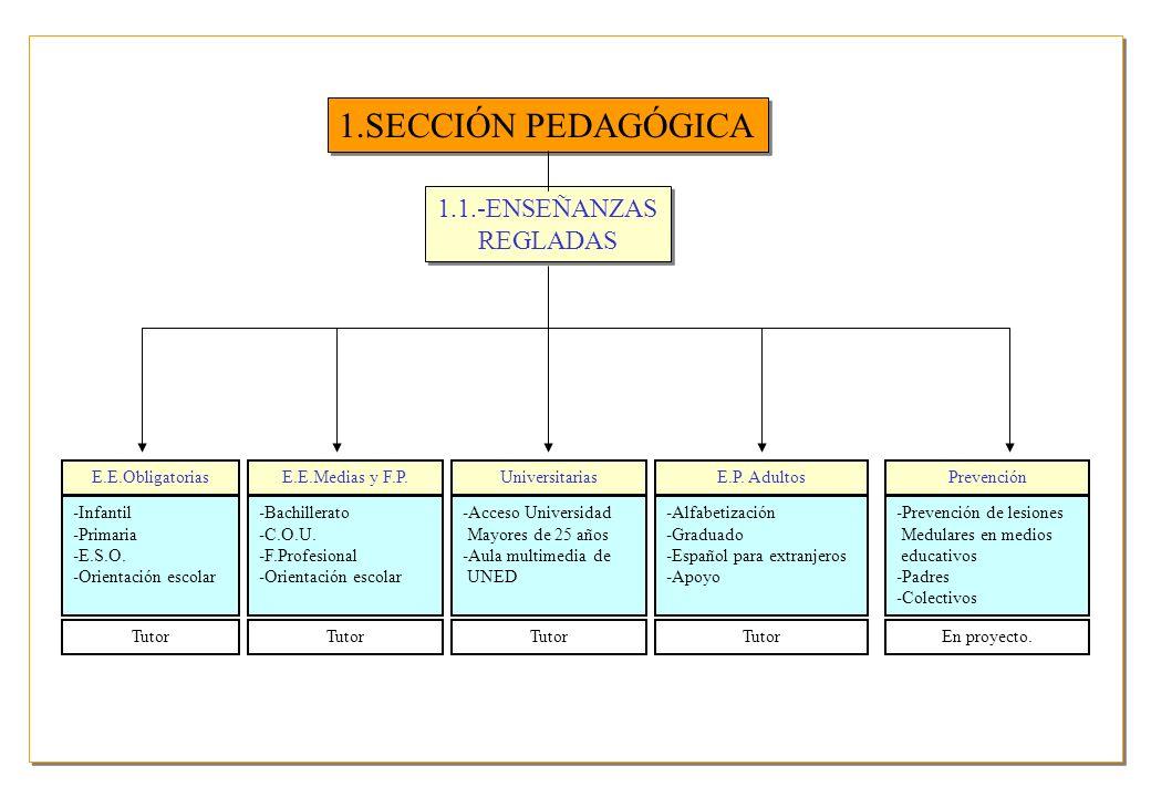 1.SECCIÓN PEDAGÓGICA 1.1.-ENSEÑANZAS REGLADAS E.E.Obligatorias