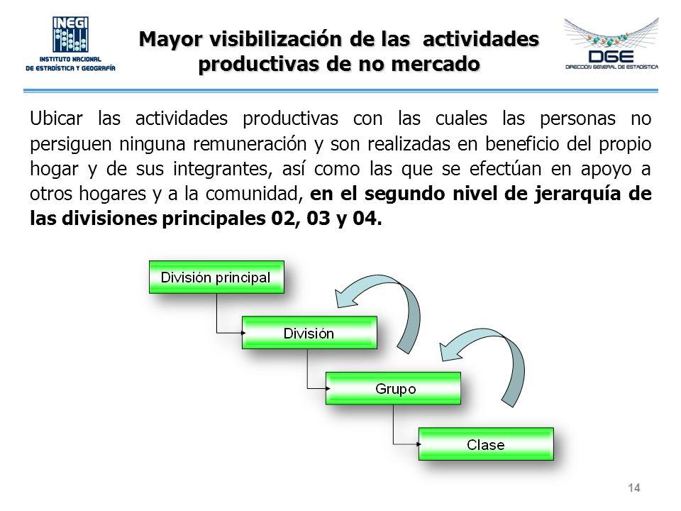 Mayor visibilización de las actividades productivas de no mercado