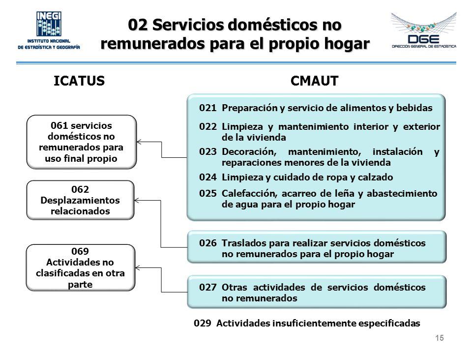 02 Servicios domésticos no remunerados para el propio hogar