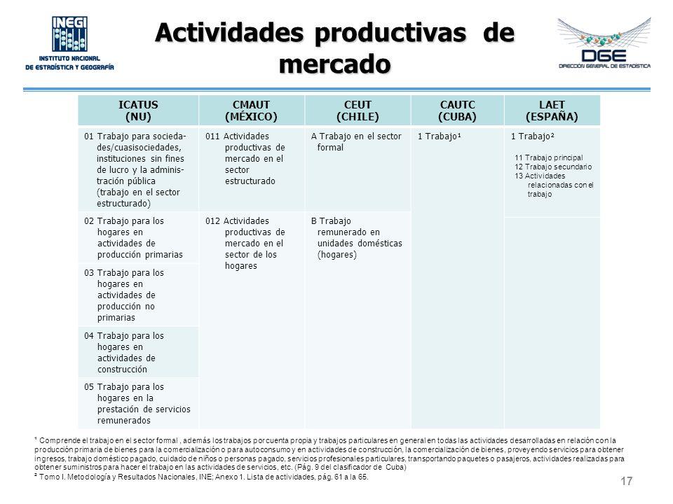 Actividades productivas de mercado