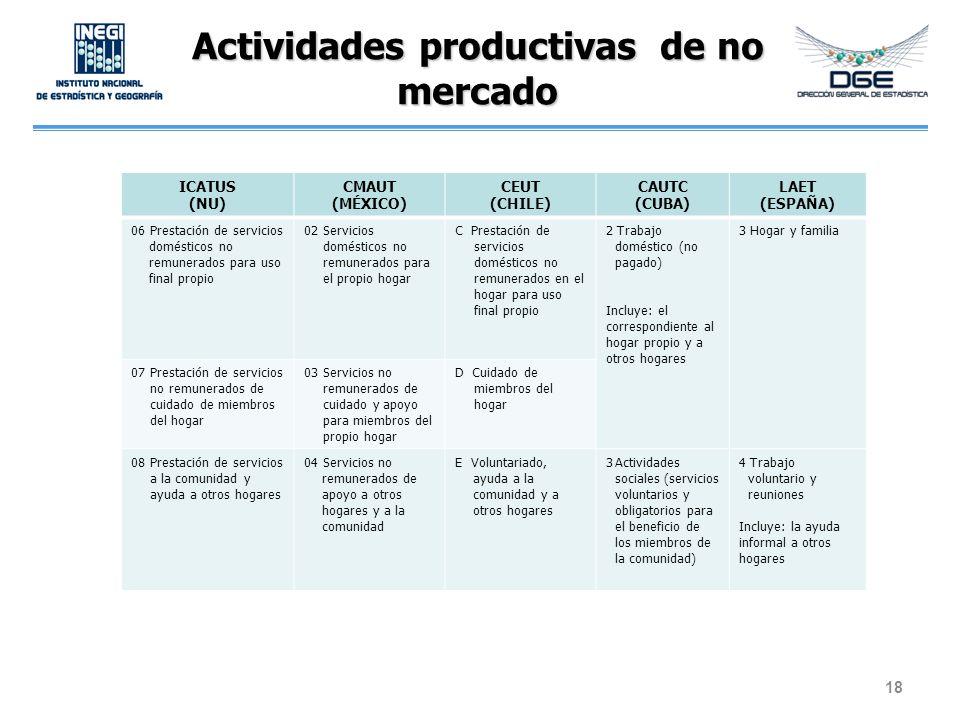 Actividades productivas de no mercado