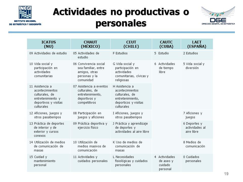 Actividades no productivas o personales