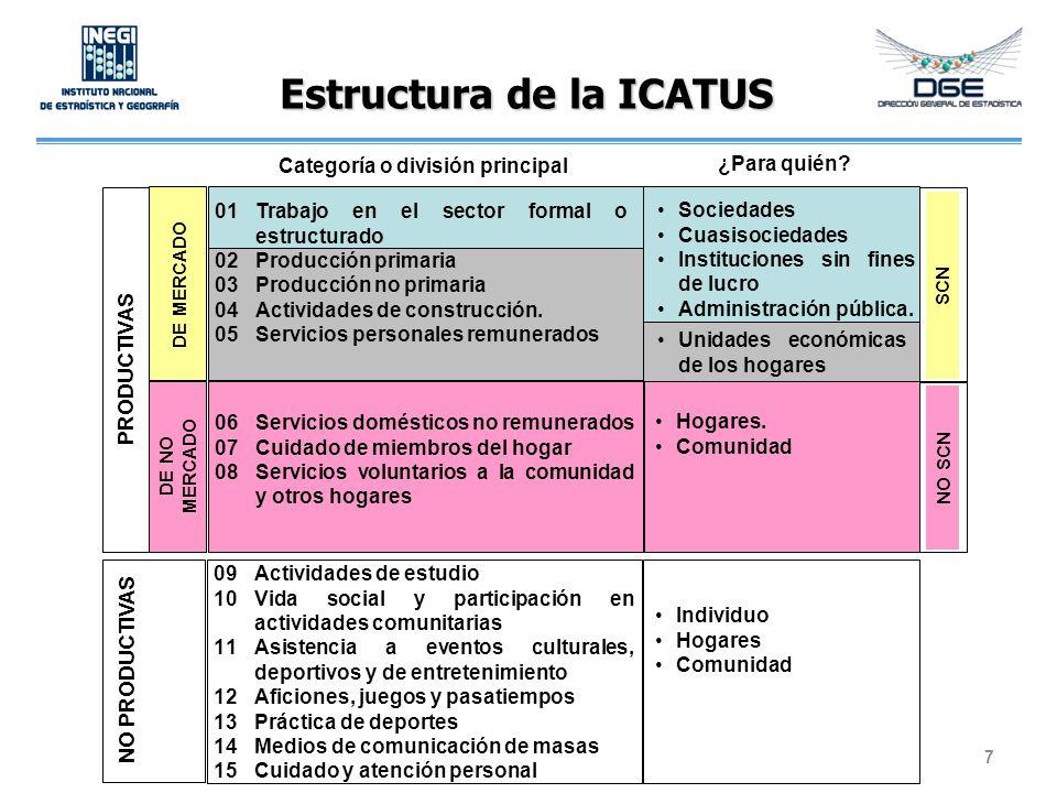 Estructura de la ICATUS