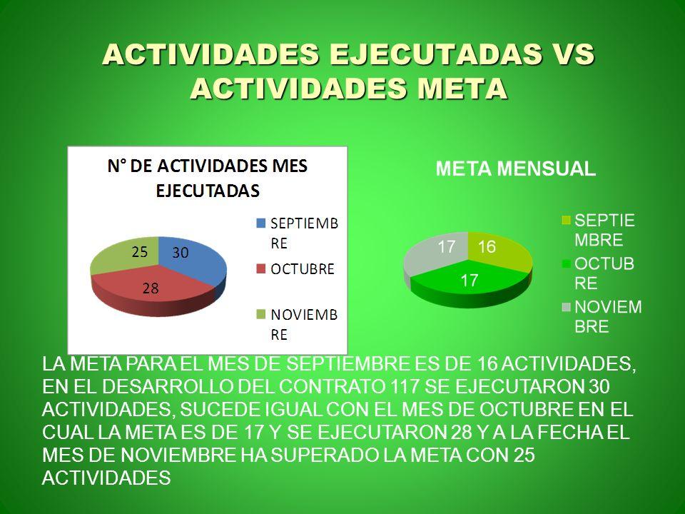ACTIVIDADES EJECUTADAS VS ACTIVIDADES META
