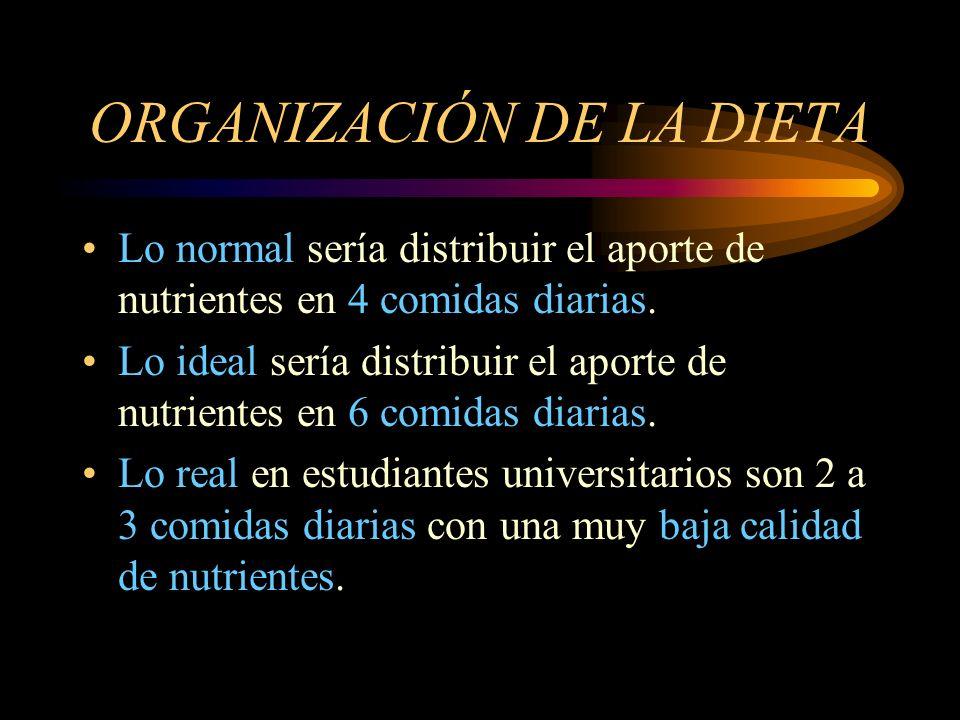 ORGANIZACIÓN DE LA DIETA