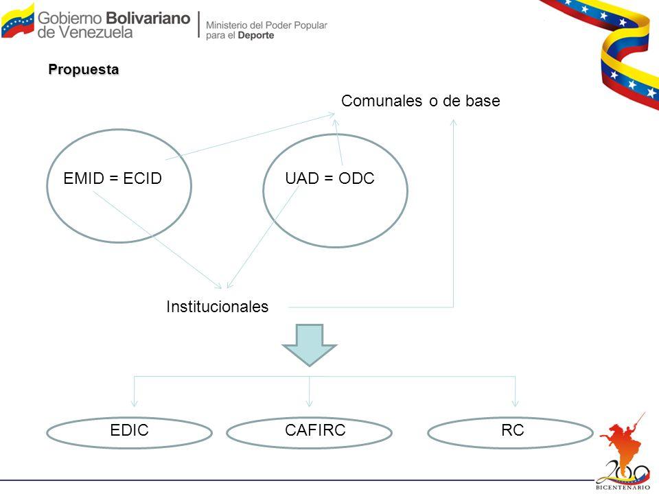 Comunales o de base EMID = ECID UAD = ODC Institucionales EDIC CAFIRC
