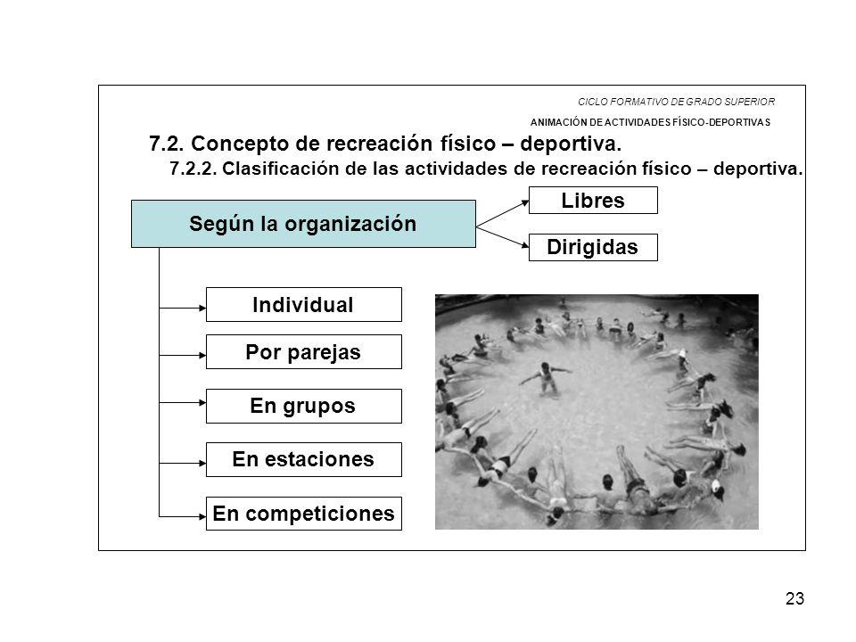 7.2. Concepto de recreación físico – deportiva.