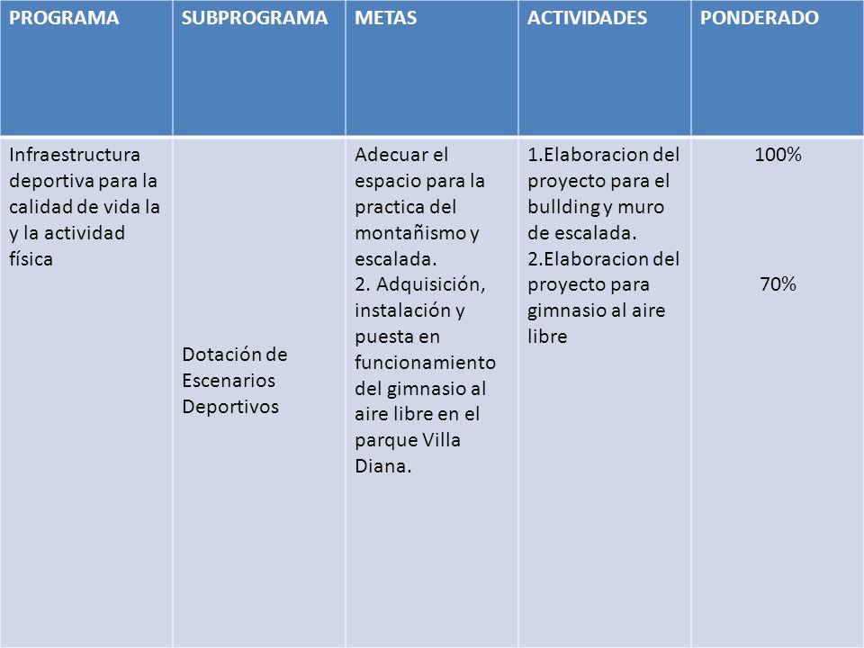 PROGRAMA SUBPROGRAMA. METAS. ACTIVIDADES. PONDERADO. Infraestructura deportiva para la calidad de vida la y la actividad física.
