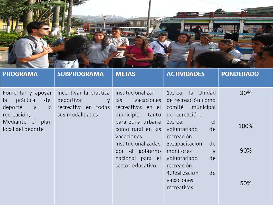 PROGRAMA SUBPROGRAMA METAS ACTIVIDADES PONDERADO 30% 100% 90% 50%