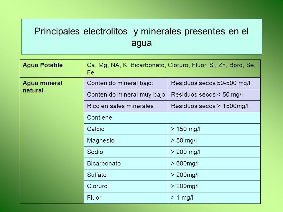Principales electrolitos y minerales presentes en el agua