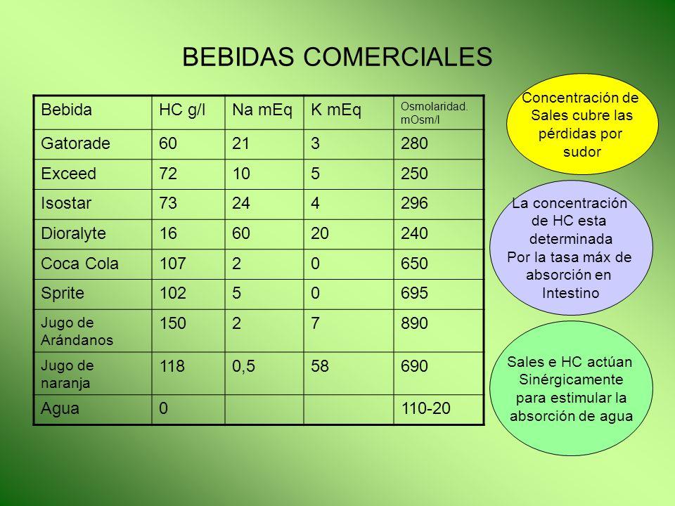 BEBIDAS COMERCIALES Bebida HC g/l Na mEq K mEq Gatorade 60 21 3 280
