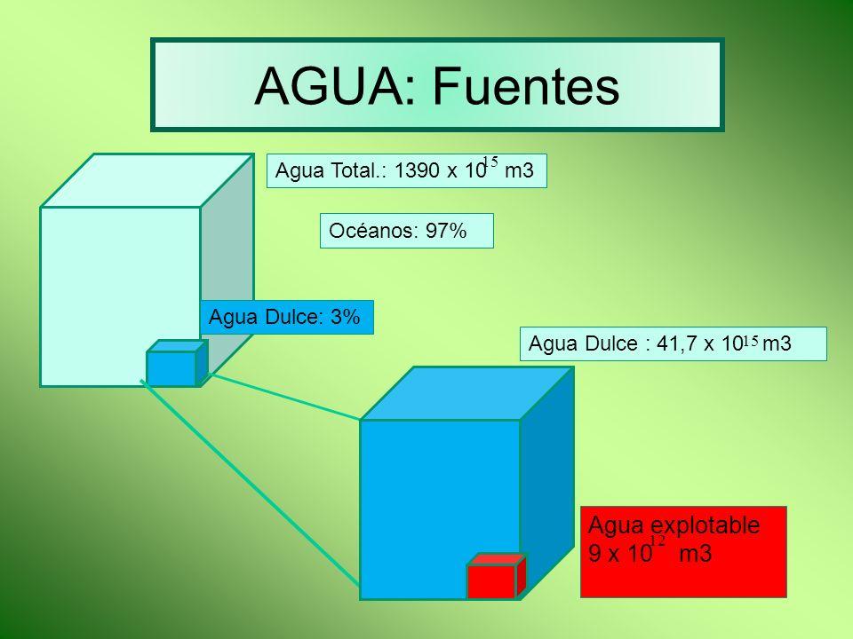 AGUA: Fuentes Agua explotable 9 x 10 m3 Agua Total.: 1390 x 10 m3