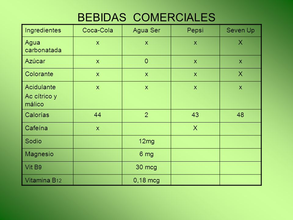 BEBIDAS COMERCIALES Ingredientes Coca-Cola Agua Ser Pepsi Seven Up