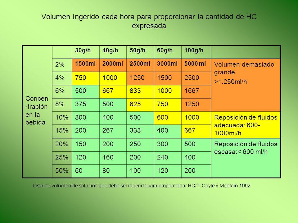 Volumen Ingerido cada hora para proporcionar la cantidad de HC expresada