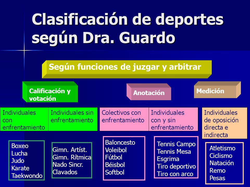 Clasificación de deportes según Dra. Guardo