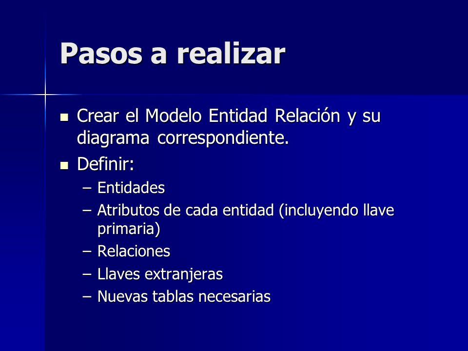 Pasos a realizar Crear el Modelo Entidad Relación y su diagrama correspondiente. Definir: Entidades.