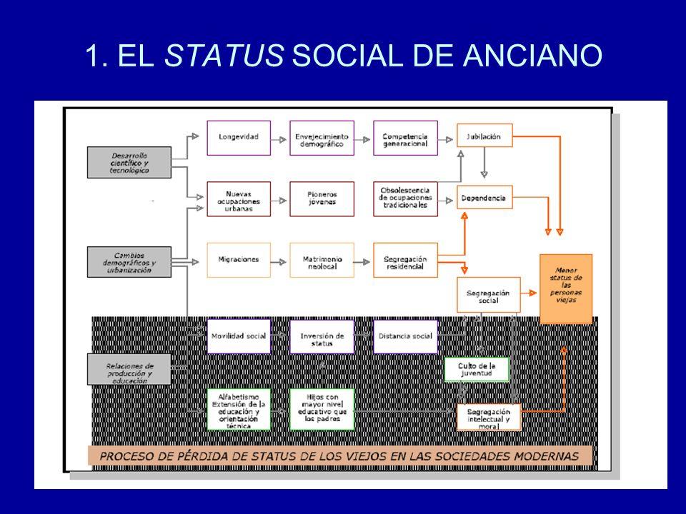1. EL STATUS SOCIAL DE ANCIANO