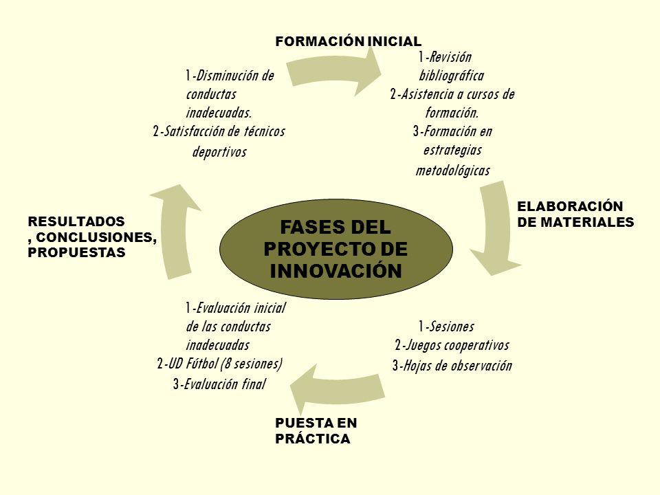 FASES DEL PROYECTO DE INNOVACIÓN