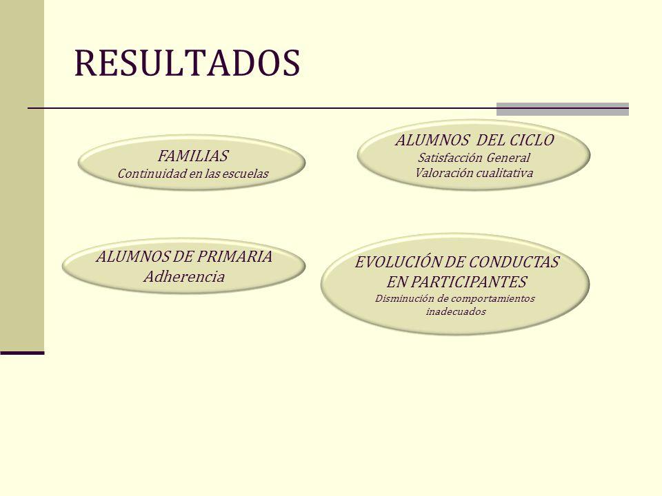 RESULTADOS ALUMNOS DEL CICLO FAMILIAS ALUMNOS DE PRIMARIA