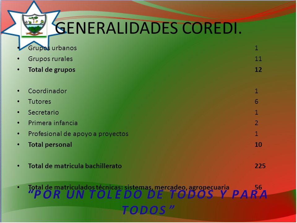 GENERALIDADES COREDI. Grupos urbanos 1 Grupos rurales 11