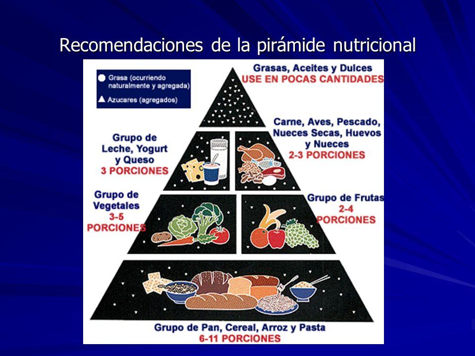 Recomendaciones de la pirámide nutricional