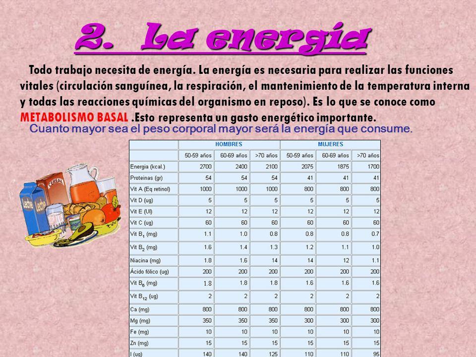 2. La energía