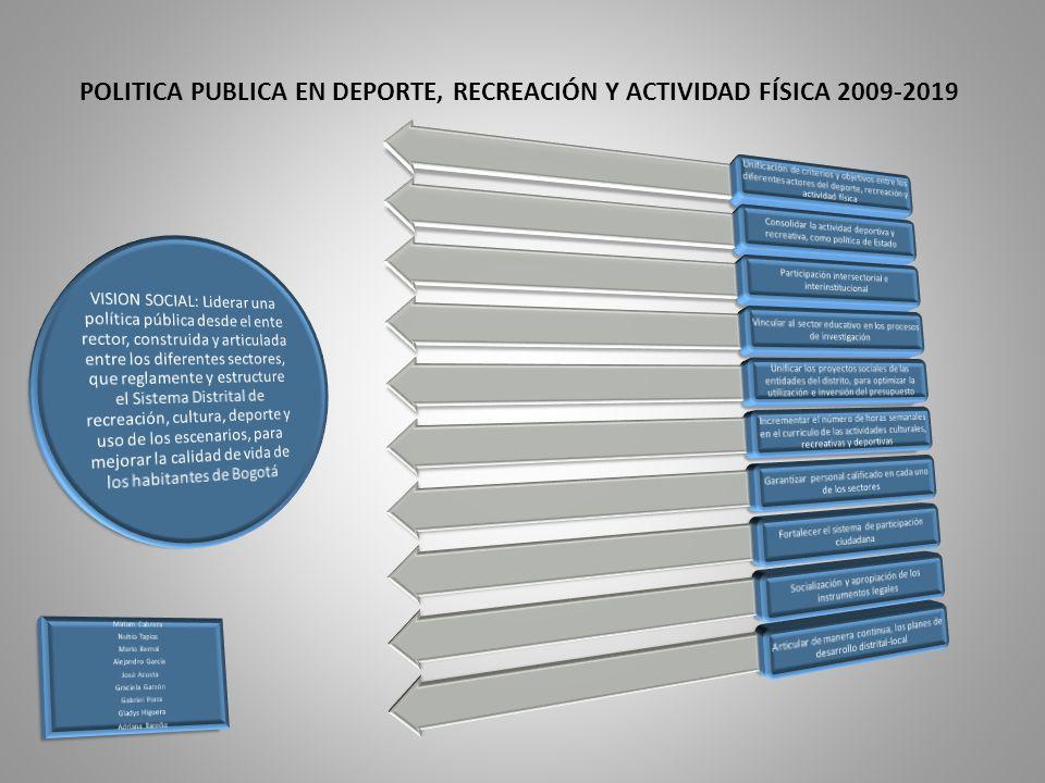 POLITICA PUBLICA EN DEPORTE, RECREACIÓN Y ACTIVIDAD FÍSICA 2009-2019