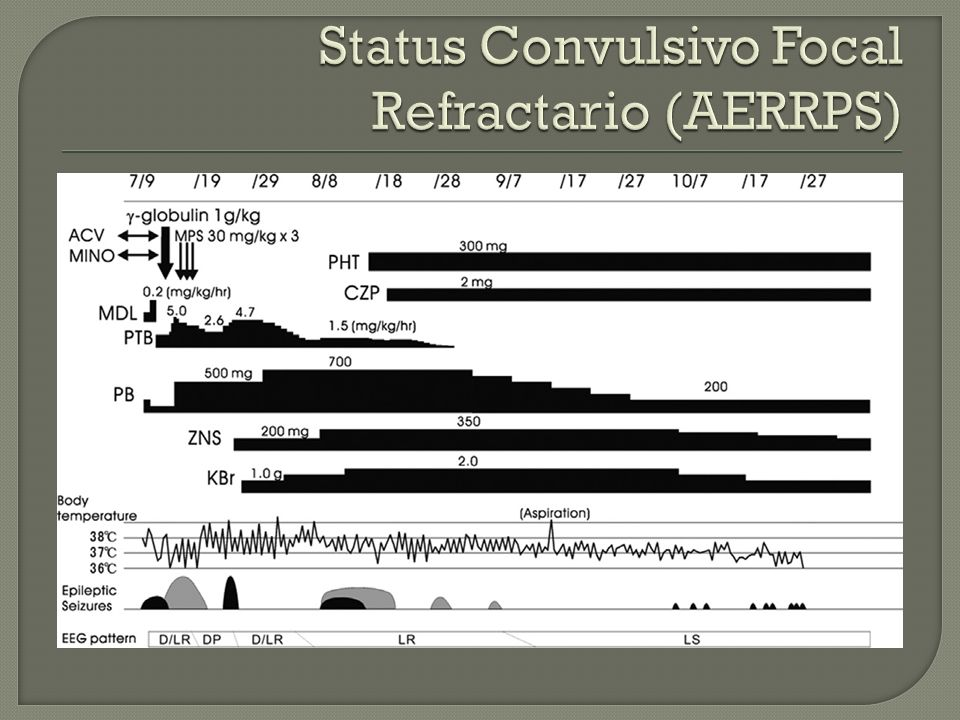 Status Convulsivo Focal Refractario (AERRPS)